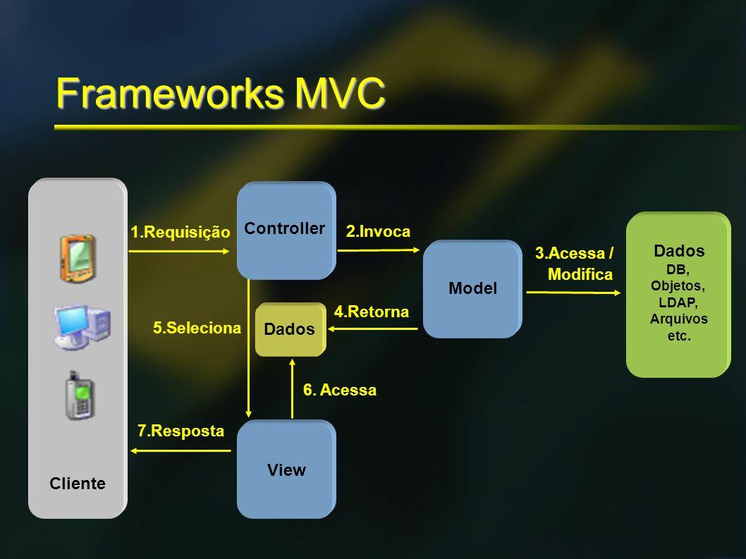 Frameworks MVC Controller Model Dados View Cliente 1.Requisição