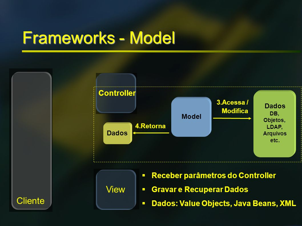 Frameworks - Model View Cliente Controller