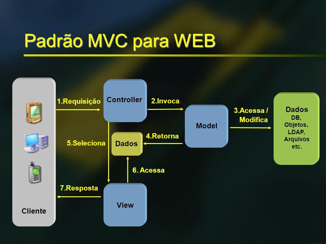 Padrão MVC para WEB Controller Dados Model Dados View Cliente