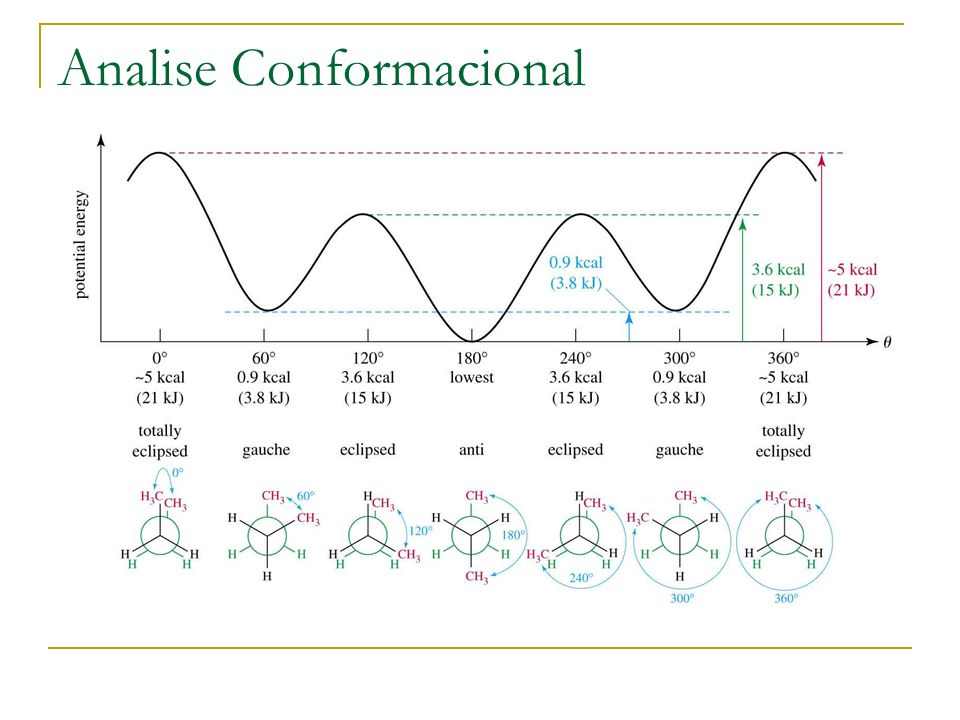 Analise Conformacional