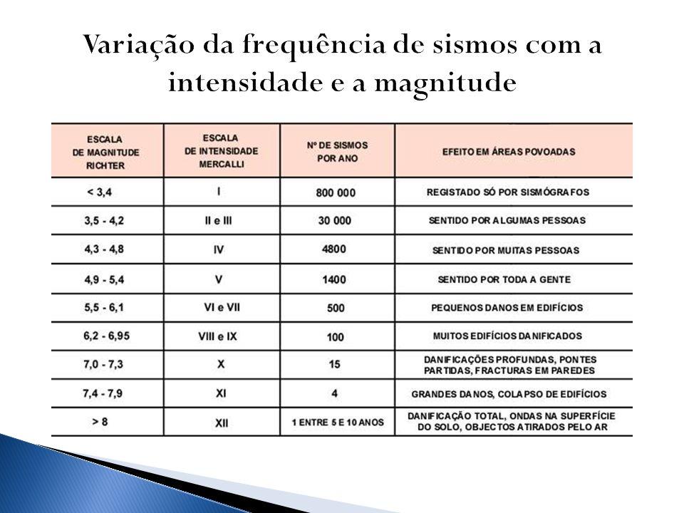 Variação da frequência de sismos com a intensidade e a magnitude
