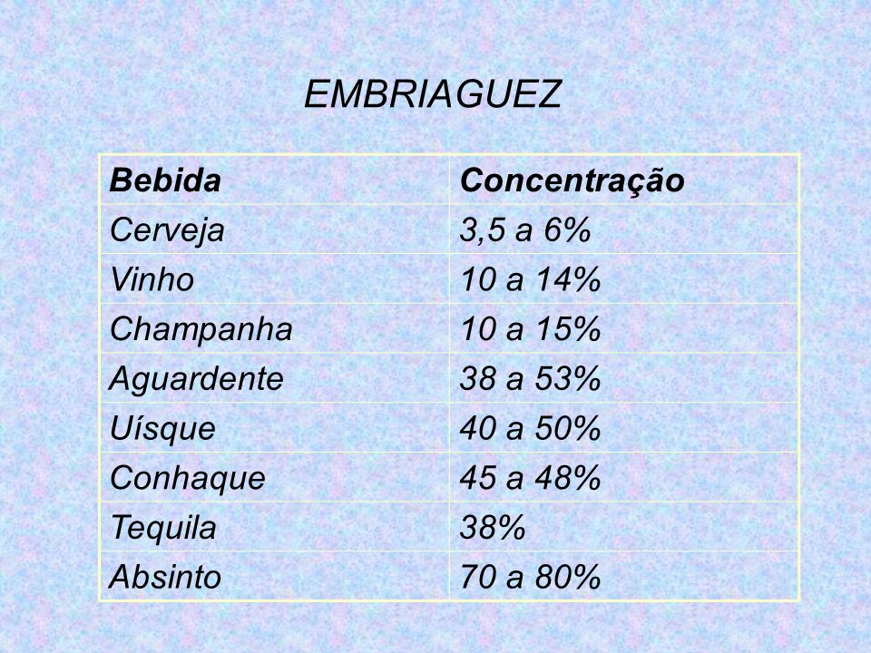 EMBRIAGUEZ Bebida Concentração Cerveja 3,5 a 6% Vinho 10 a 14%