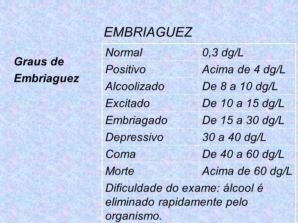 EMBRIAGUEZ Normal 0,3 dg/L Positivo Acima de 4 dg/L Alcoolizado