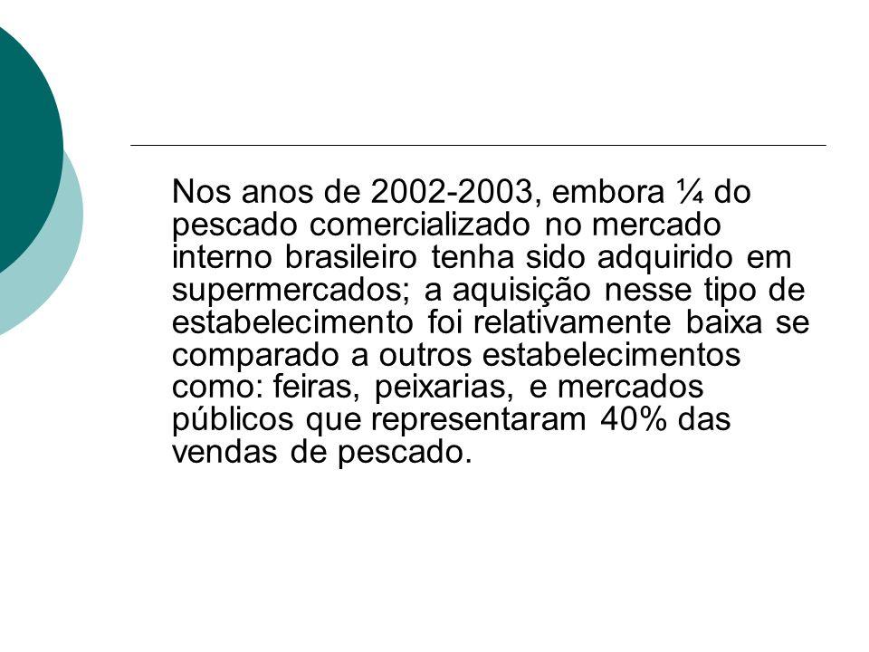 Nos anos de 2002-2003, embora ¼ do pescado comercializado no mercado interno brasileiro tenha sido adquirido em supermercados; a aquisição nesse tipo de estabelecimento foi relativamente baixa se comparado a outros estabelecimentos como: feiras, peixarias, e mercados públicos que representaram 40% das vendas de pescado.