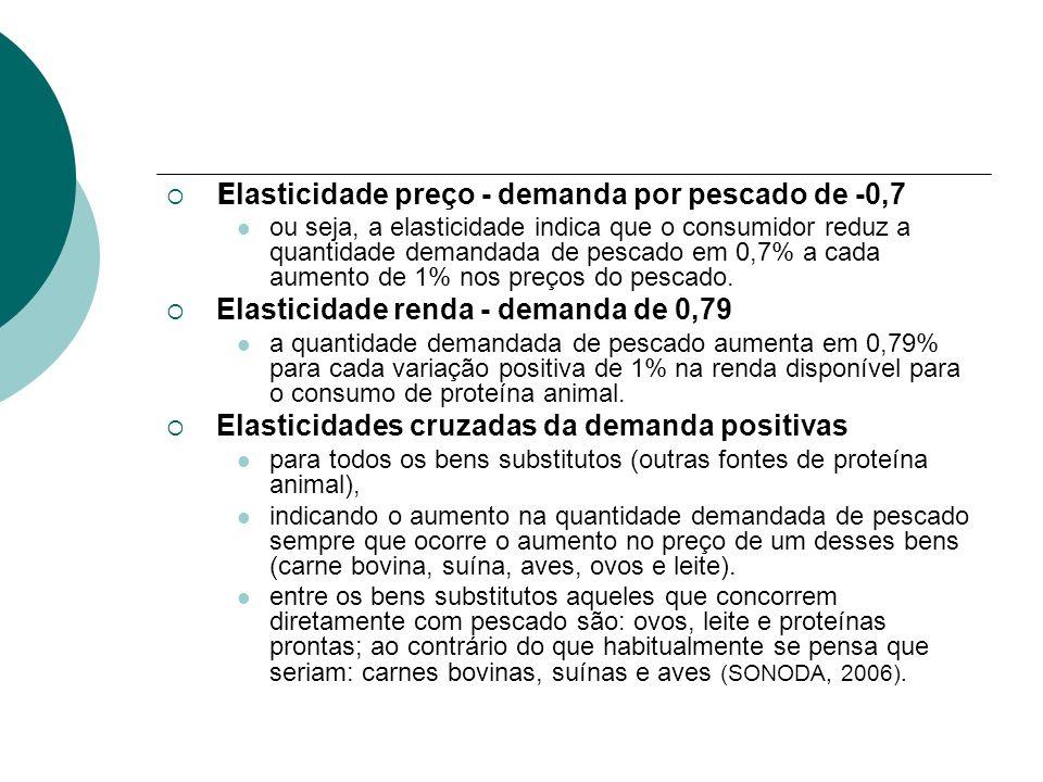 Elasticidade preço - demanda por pescado de -0,7