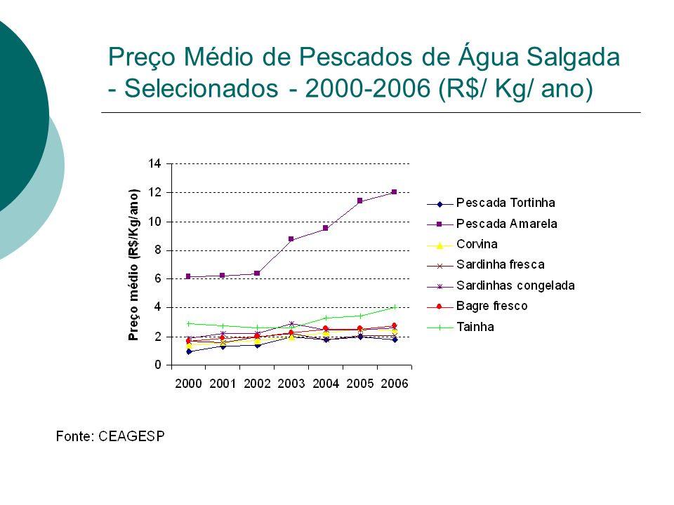 Preço Médio de Pescados de Água Salgada - Selecionados - 2000-2006 (R$/ Kg/ ano)