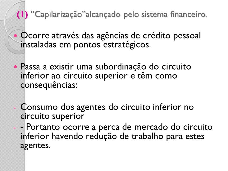 (1) Capilarização alcançado pelo sistema financeiro.