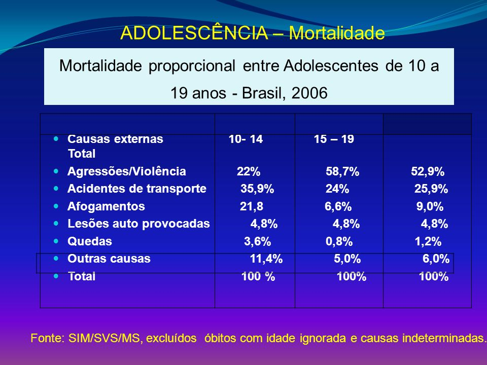 ADOLESCÊNCIA – Mortalidade