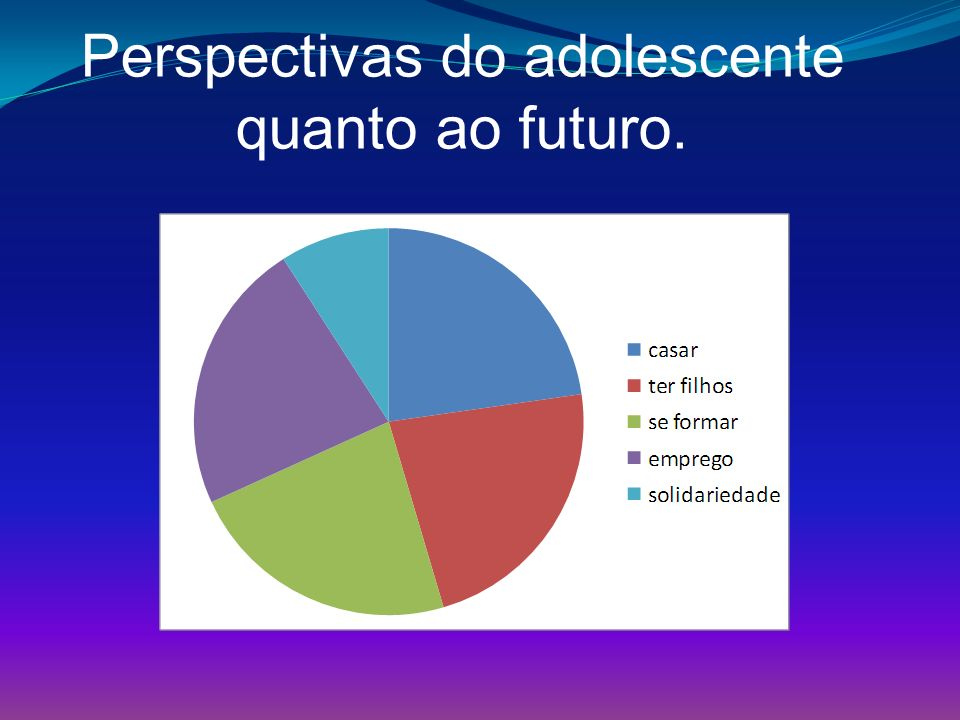 Perspectivas do adolescente quanto ao futuro.