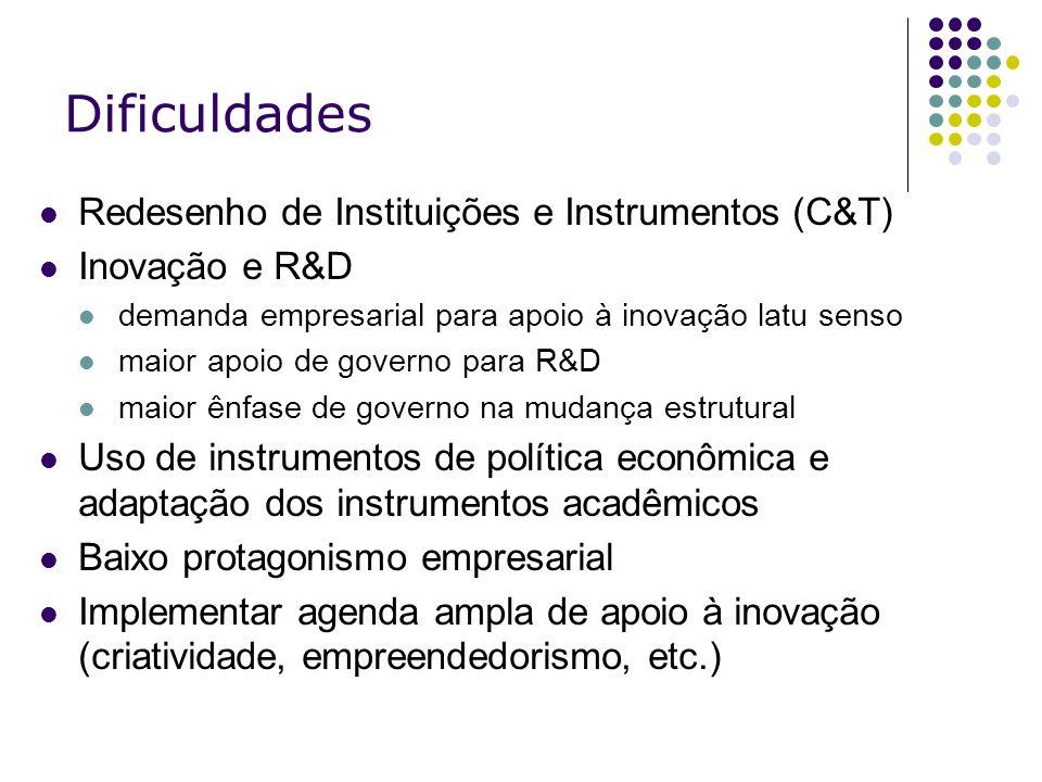 Dificuldades Redesenho de Instituições e Instrumentos (C&T)