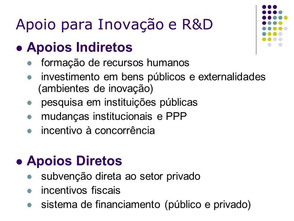 Apoio para Inovação e R&D