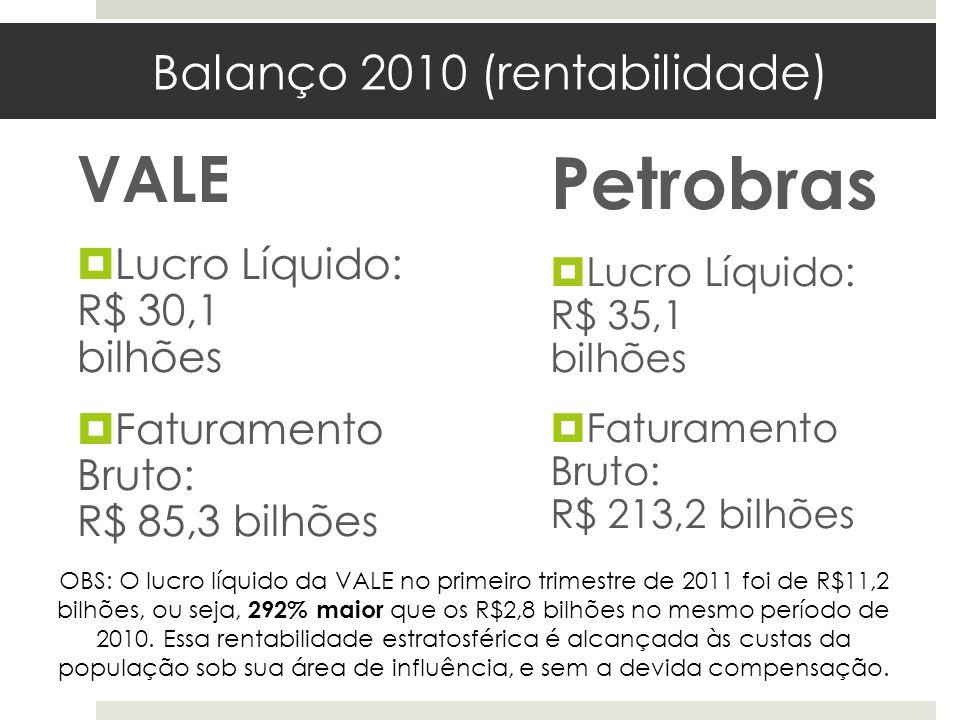 Balanço 2010 (rentabilidade)