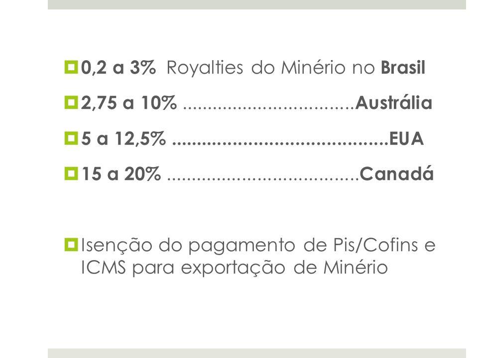 0,2 a 3% Royalties do Minério no Brasil