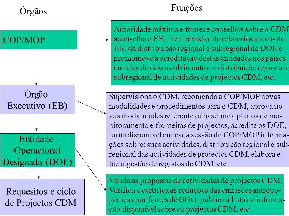 Funções Órgãos COP/MOP Órgão Executivo (EB) Entidade Operacional