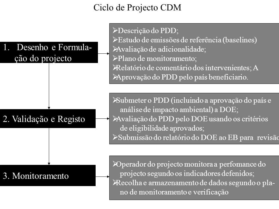 Ciclo de Projecto CDM Desenho e Formula- ção do projecto
