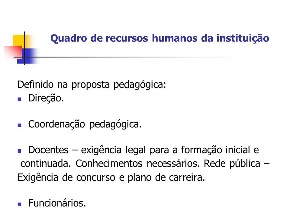 Quadro de recursos humanos da instituição