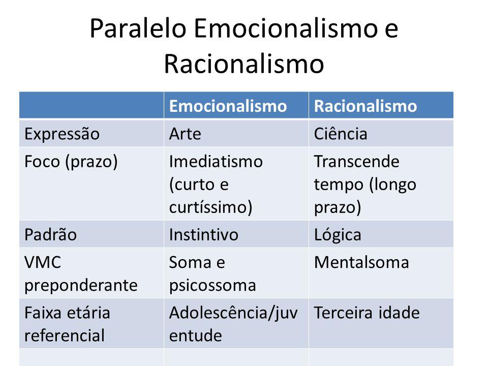 Paralelo Emocionalismo e Racionalismo
