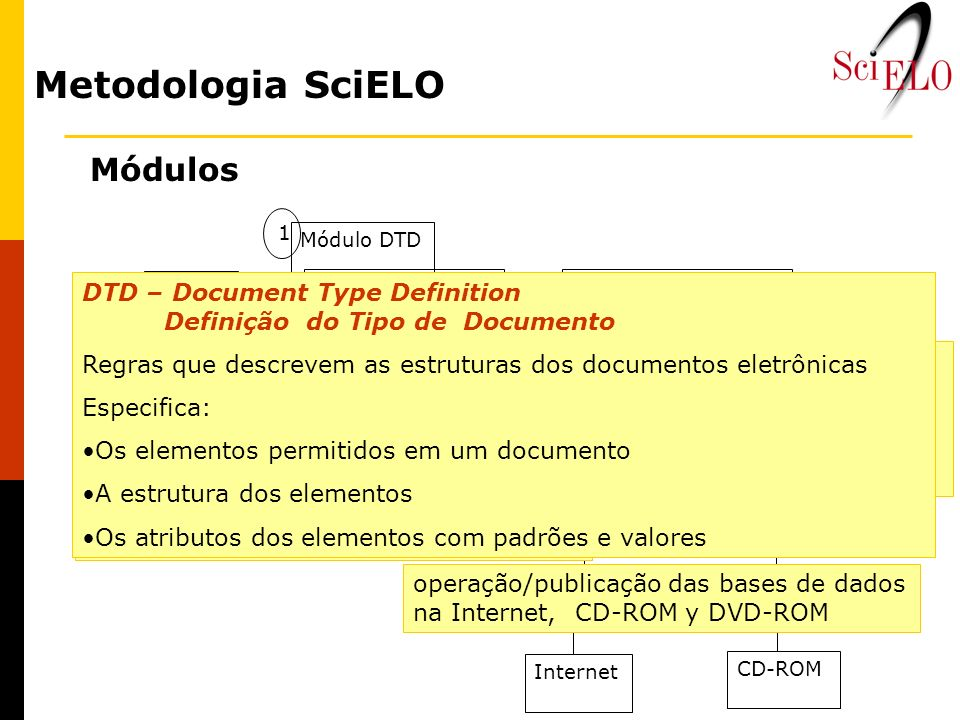Metodologia SciELO Módulos