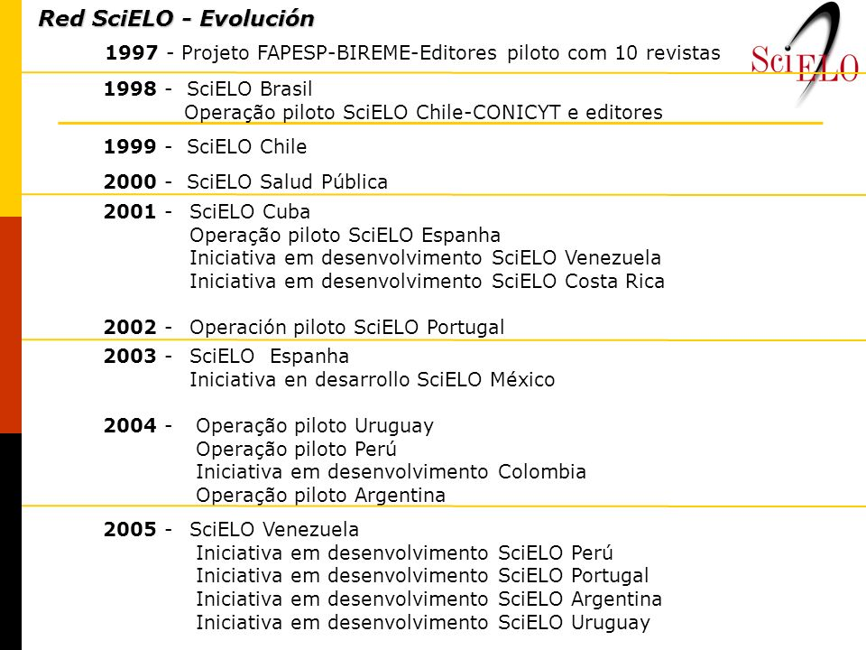 Red SciELO - Evolución1997 - Projeto FAPESP-BIREME-Editores piloto com 10 revistas. 1998 - SciELO Brasil.