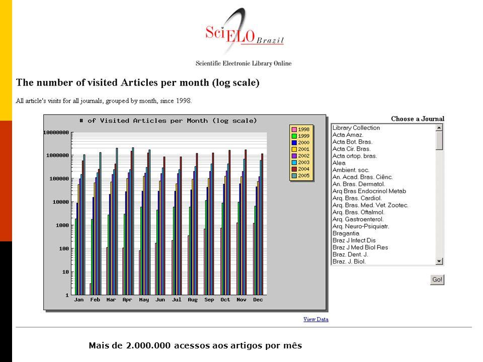 Site SciELO Brasil Mais de 2.000.000 acessos aos artigos por mês