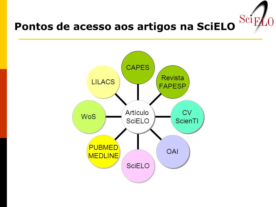 Pontos de acesso aos artigos na SciELO