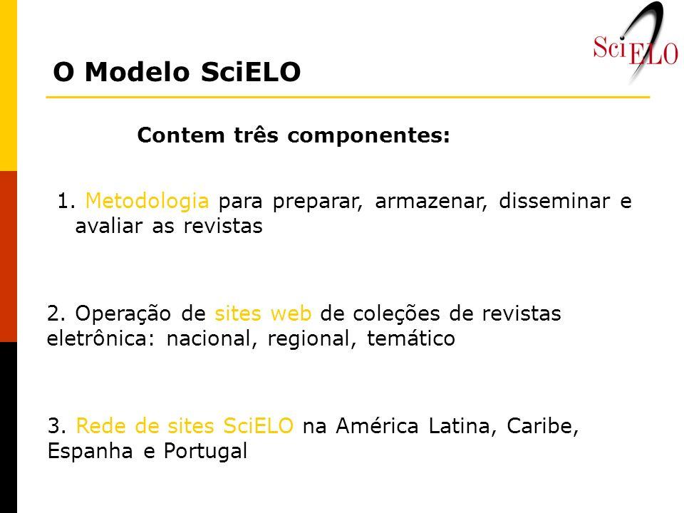 O Modelo SciELO Contem três componentes: