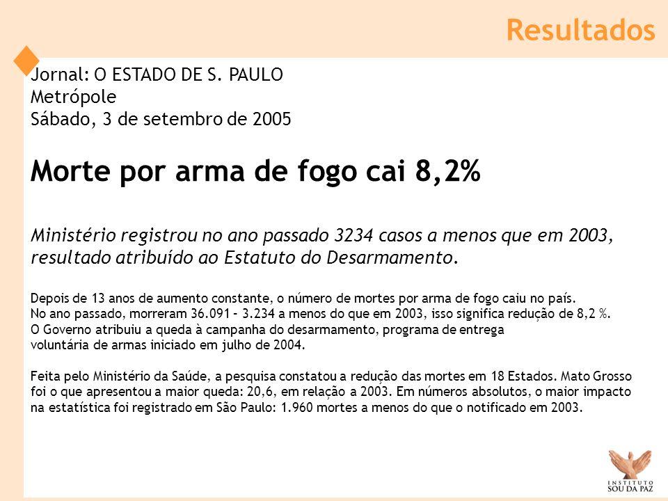 Morte por arma de fogo cai 8,2%