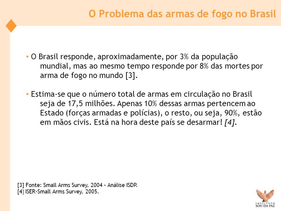 O Problema das armas de fogo no Brasil