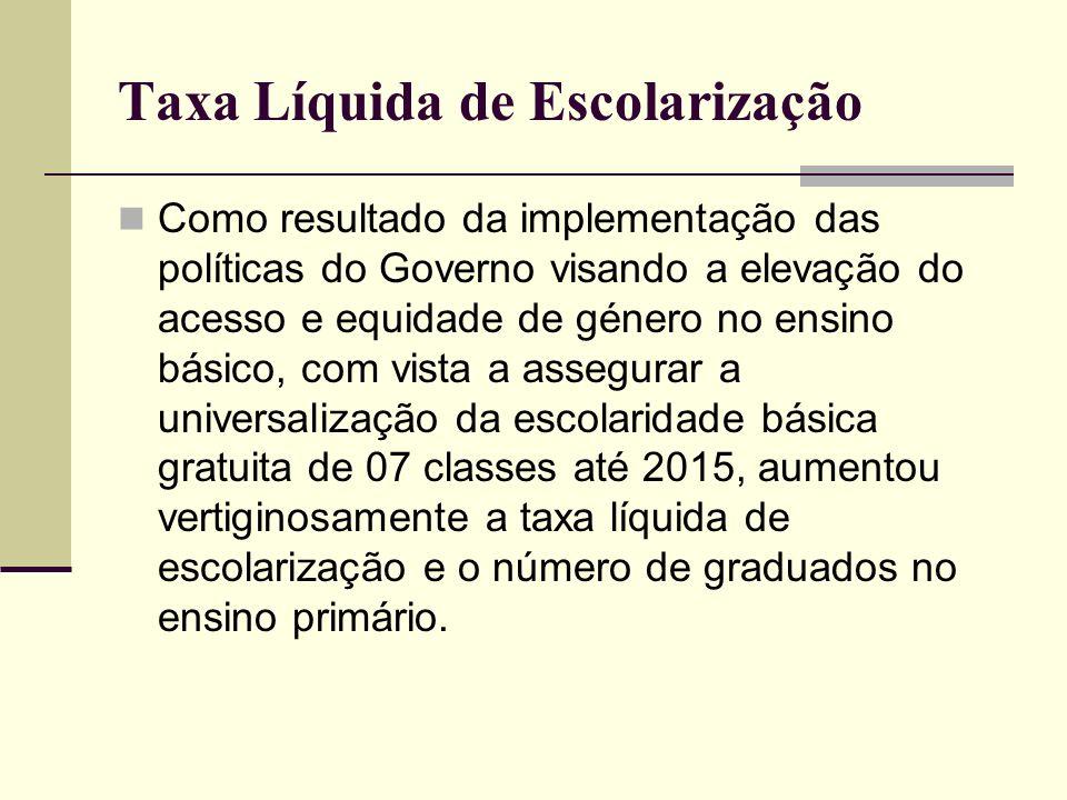 Taxa Líquida de Escolarização