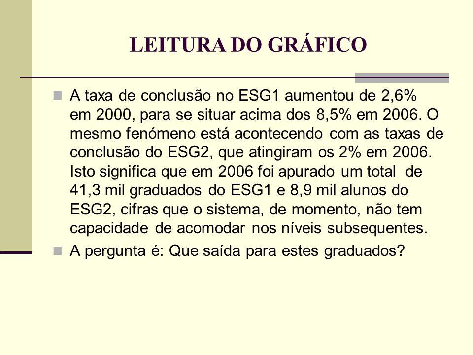 LEITURA DO GRÁFICO