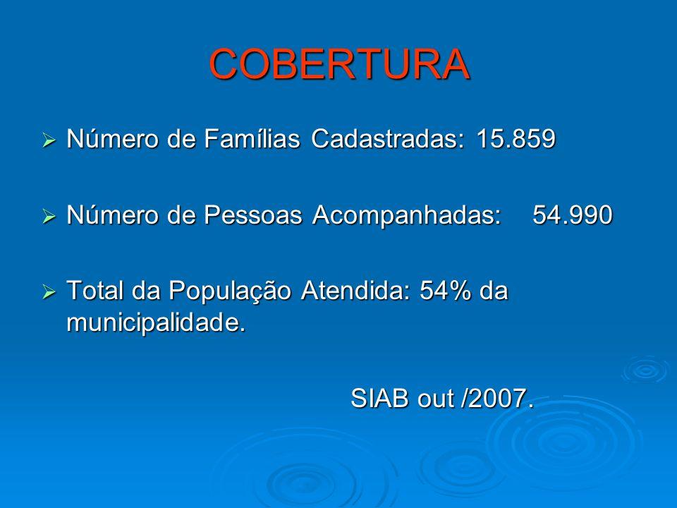 COBERTURA Número de Famílias Cadastradas: 15.859
