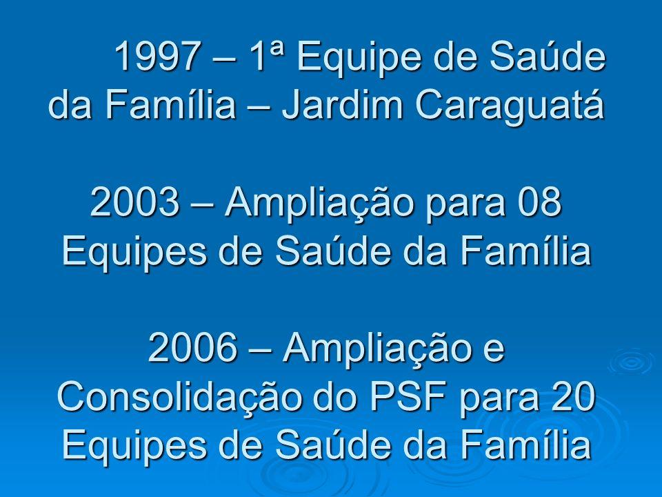 1997 – 1ª Equipe de Saúde da Família – Jardim Caraguatá 2003 – Ampliação para 08 Equipes de Saúde da Família 2006 – Ampliação e Consolidação do PSF para 20 Equipes de Saúde da Família