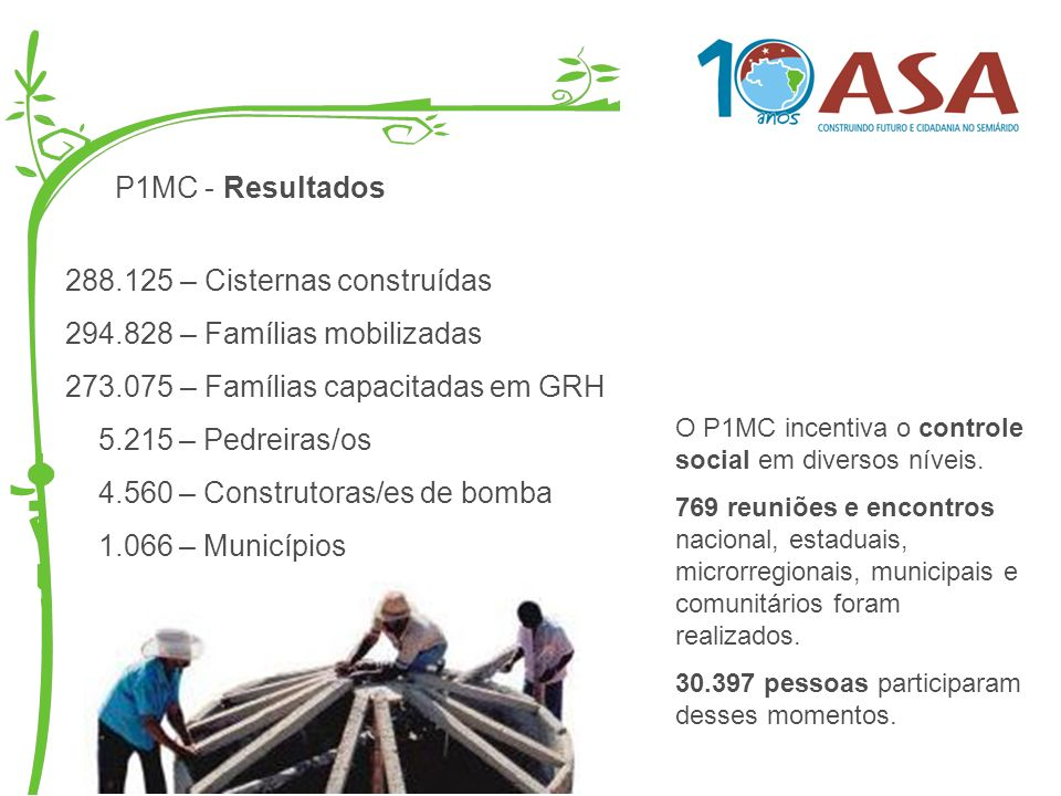 288.125 – Cisternas construídas 294.828 – Famílias mobilizadas
