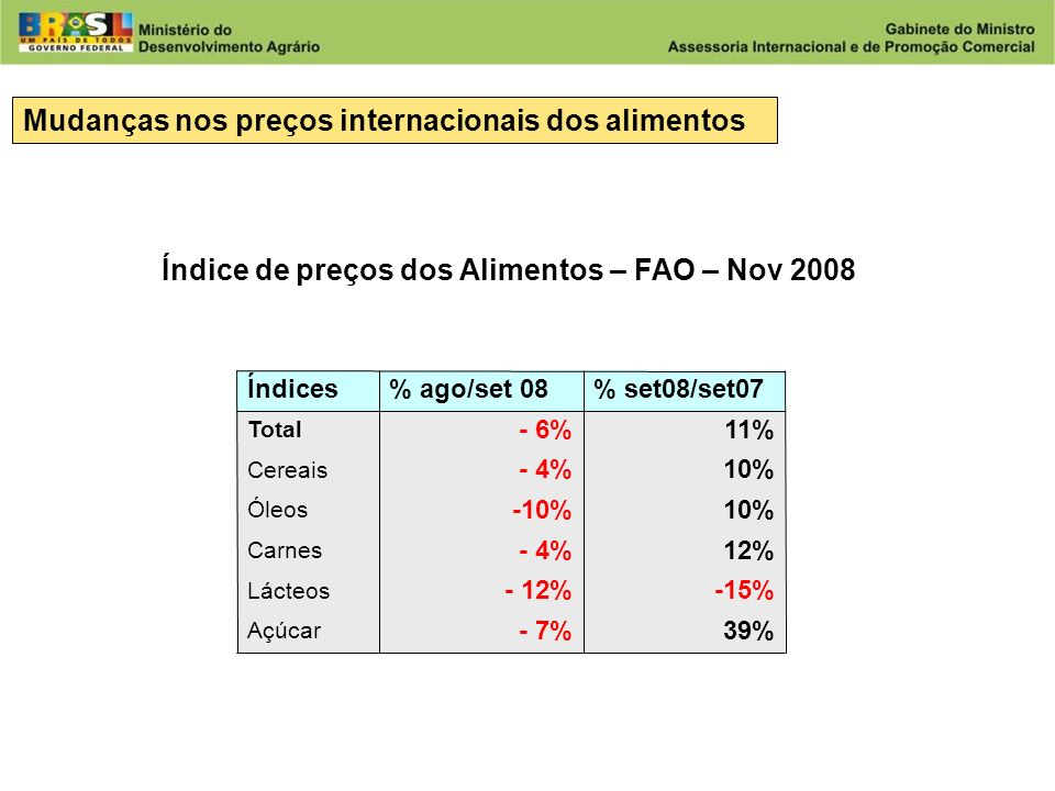 Mudanças nos preços internacionais dos alimentos