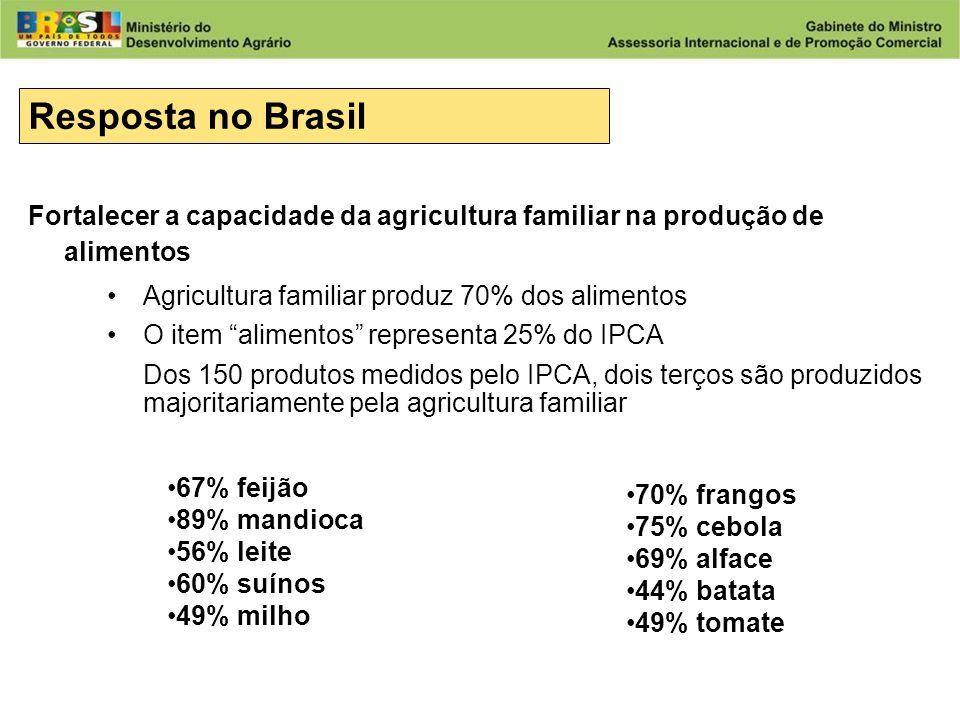 Resposta no Brasil Fortalecer a capacidade da agricultura familiar na produção de alimentos. Agricultura familiar produz 70% dos alimentos.