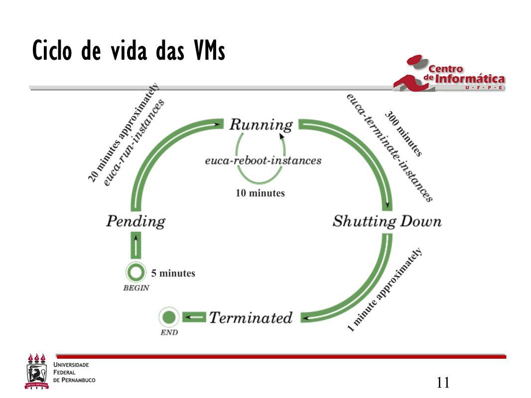 Ciclo de vida das VMs