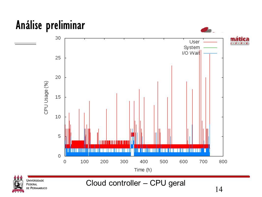 Análise preliminar Cloud controller – CPU geral