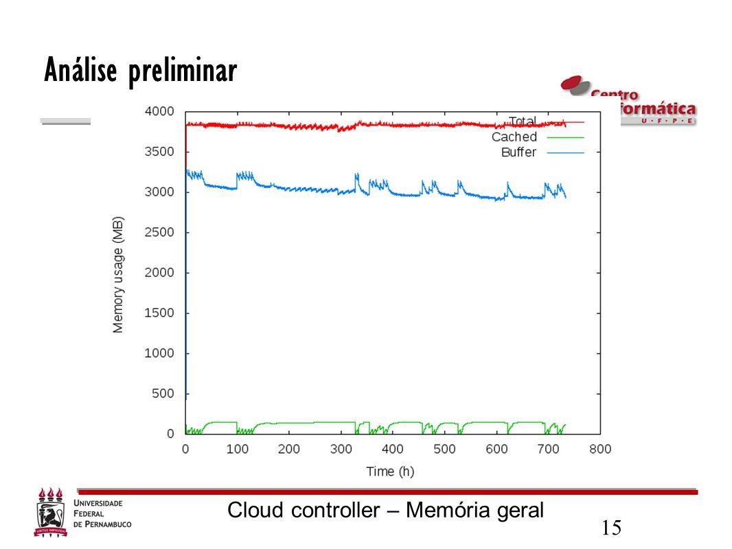 Análise preliminar Cloud controller – Memória geral