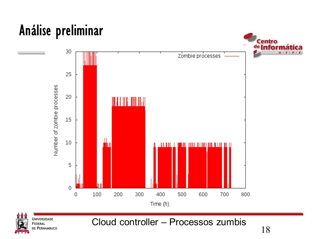 Cloud controller – Processos zumbis