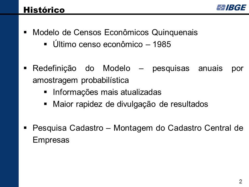 Modelo de Censos Econômicos Quinquenais Último censo econômico – 1985