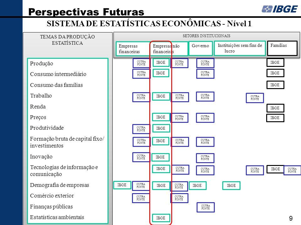 SISTEMA DE ESTATÍSTICAS ECONÔMICAS - Nível 1