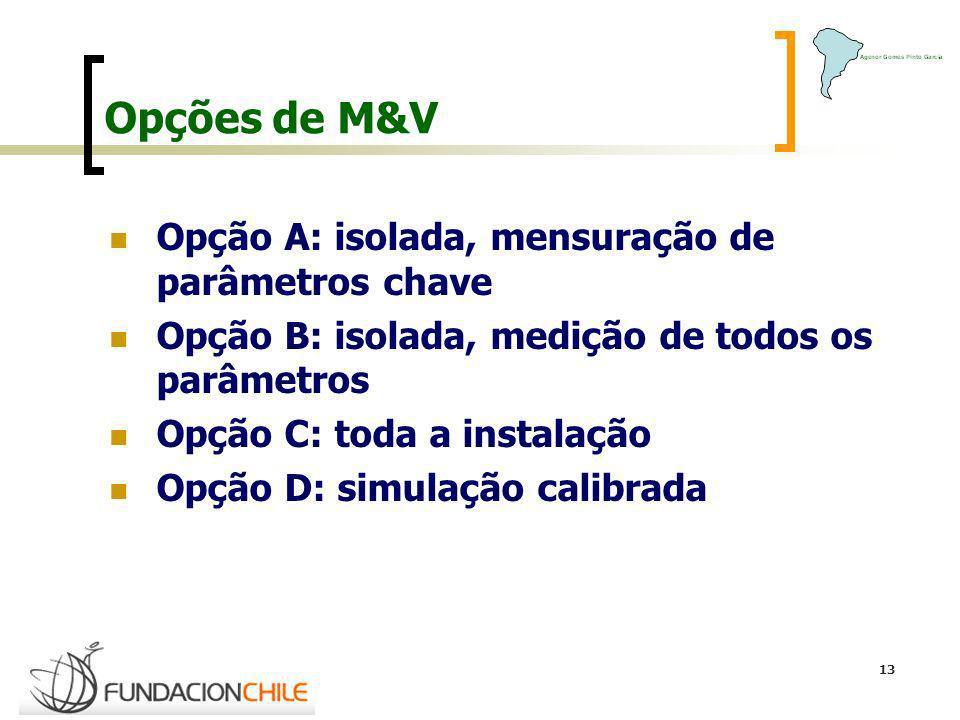 Opções de M&V Opção A: isolada, mensuração de parâmetros chave
