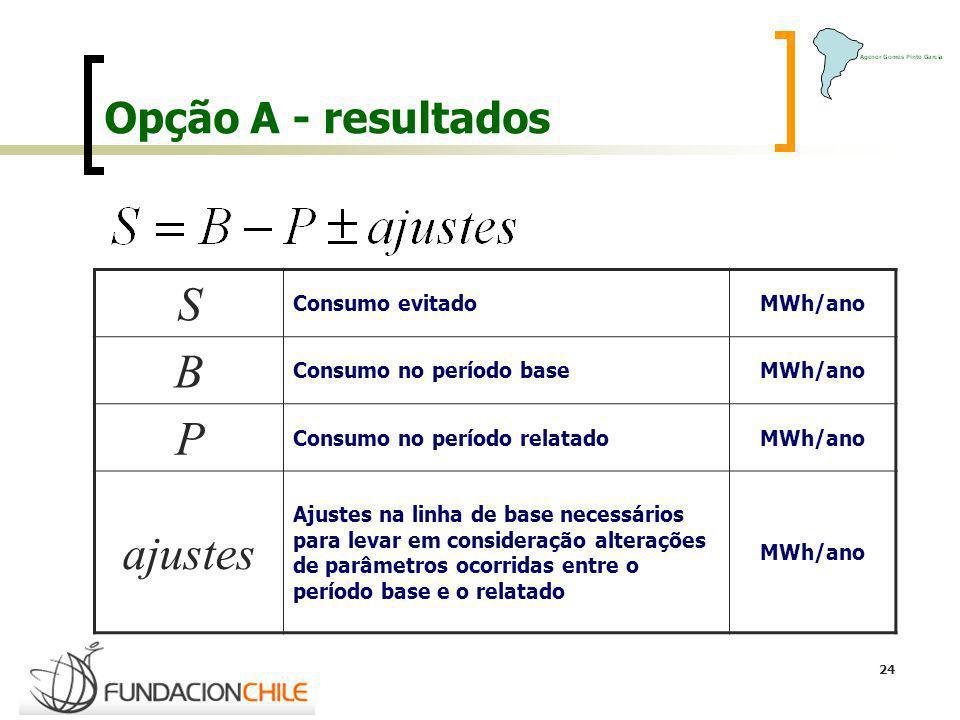 S B P ajustes Opção A - resultados Consumo evitado MWh/ano