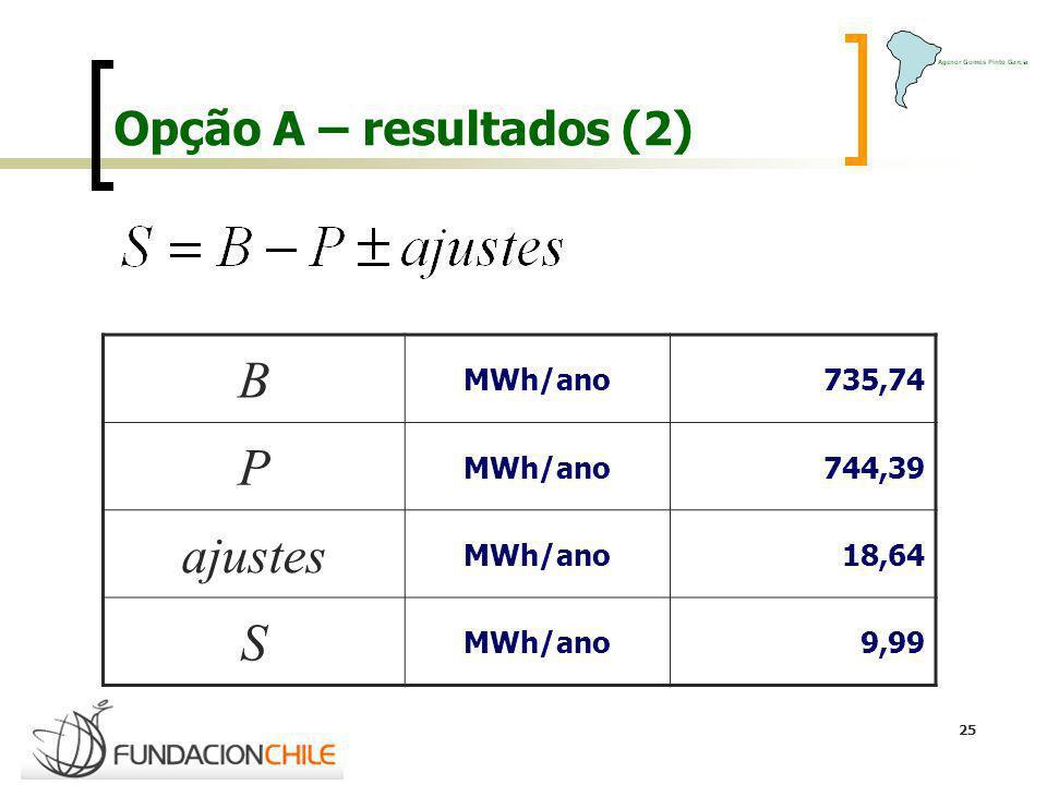 B P ajustes S Opção A – resultados (2) MWh/ano 735,74 744,39 18,64