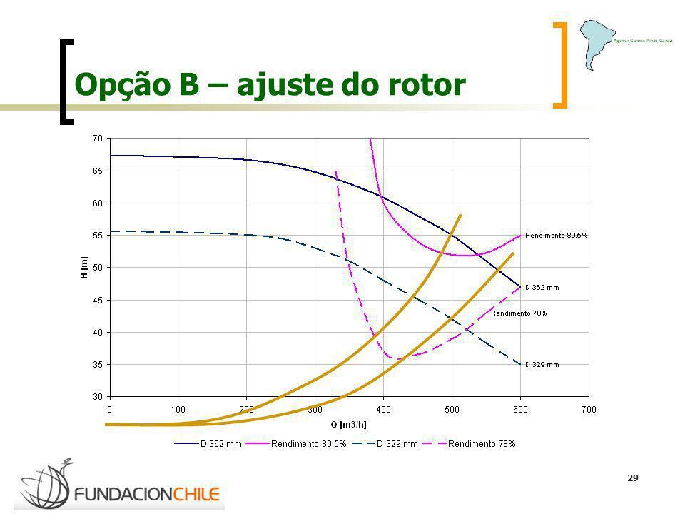 Opção B – ajuste do rotor