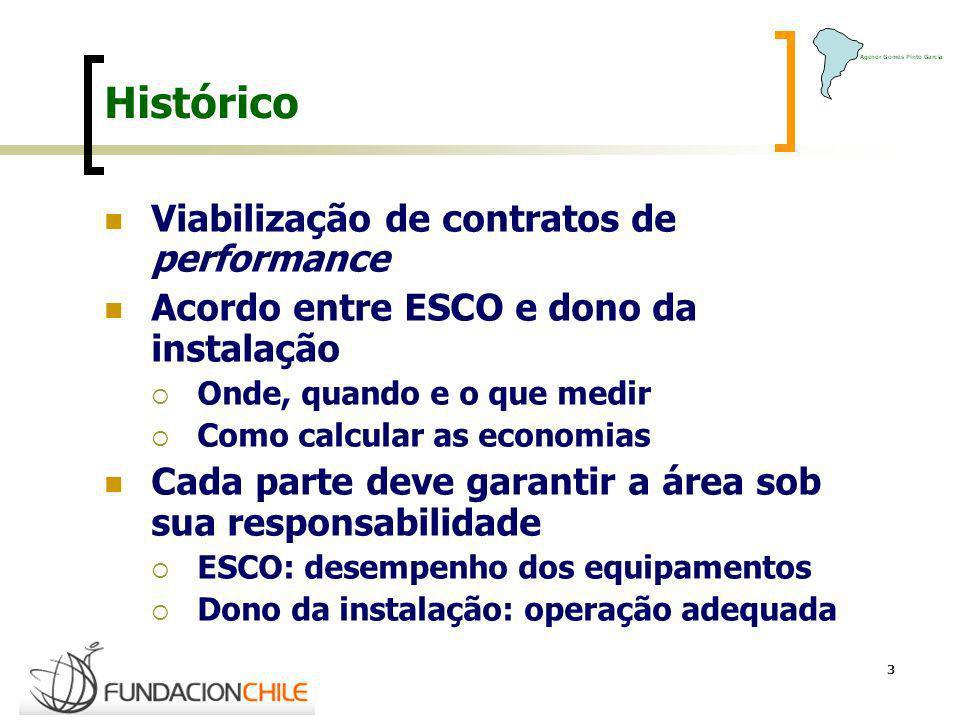 Histórico Viabilização de contratos de performance