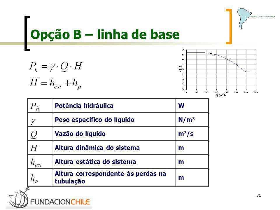 Opção B – linha de base Ph g Q H hest hp Potência hidráulica W