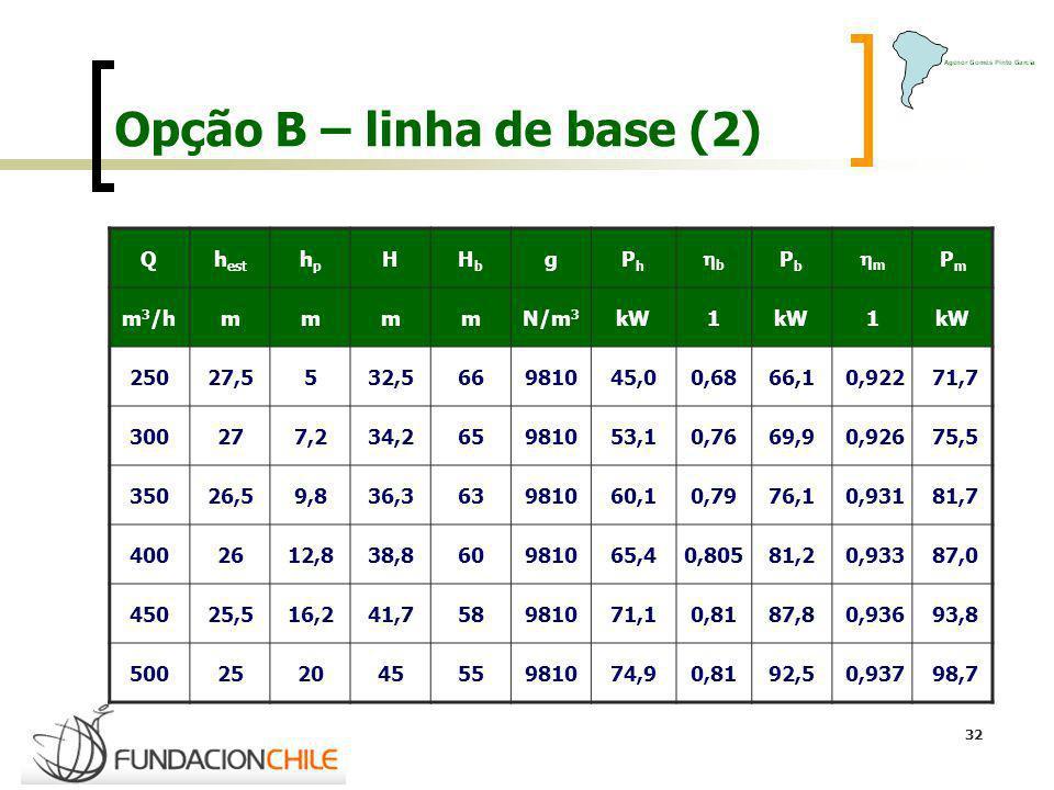 Opção B – linha de base (2)
