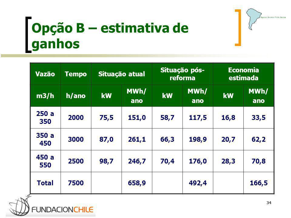 Opção B – estimativa de ganhos