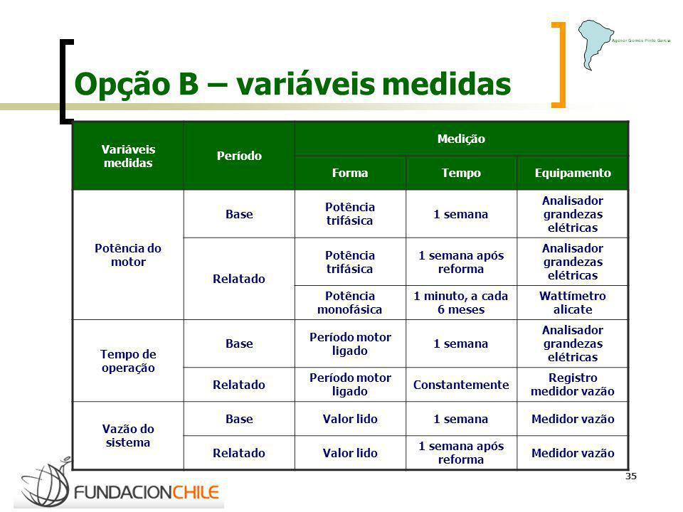 Opção B – variáveis medidas